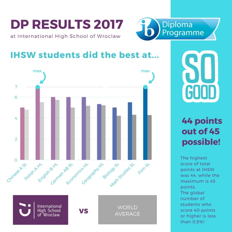 Results of the IB Diploma exams 2017 at International High School of Wroclaw
