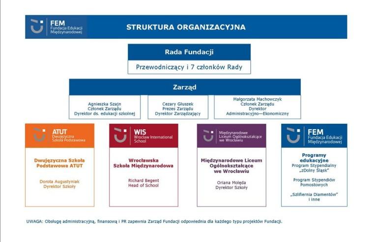 schemat organizacyjny FEM_2021