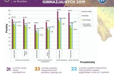 wyniki egzaminow gimnazjalnych 2019 Miedzynarodowe Liceum Ogólnokształcące we Wrocławiu