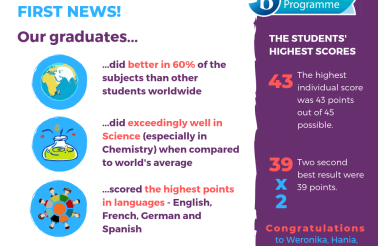 DP Results 2019 at International High School of Wroclaw