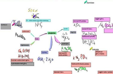 mindmap chemia 15.04 (1)