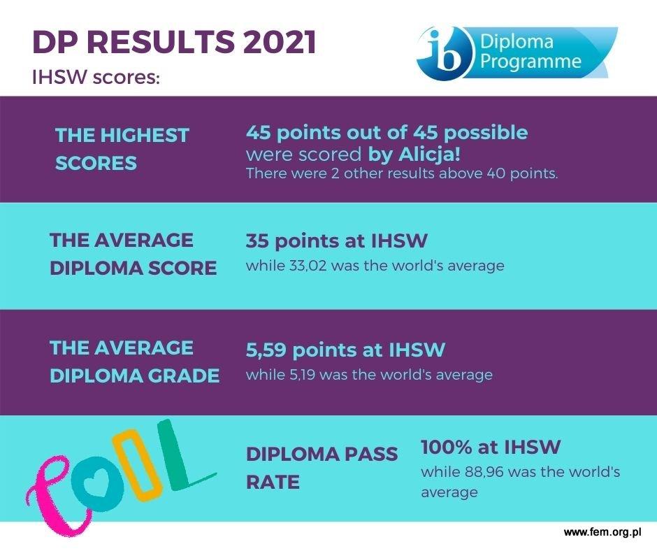 IB Diploma 2021 statistics at International High School of Wroclaw